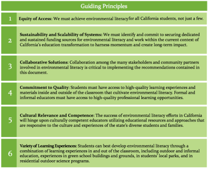 blueprint-for-environmental-literacy-guiding-principles