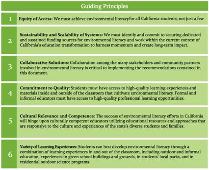 blueprint-for-environmental-literacy-guiding-principles