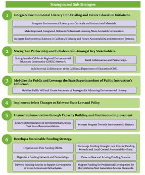 blueprint-for-environmental-literacy-strategies-and-sub-strategies